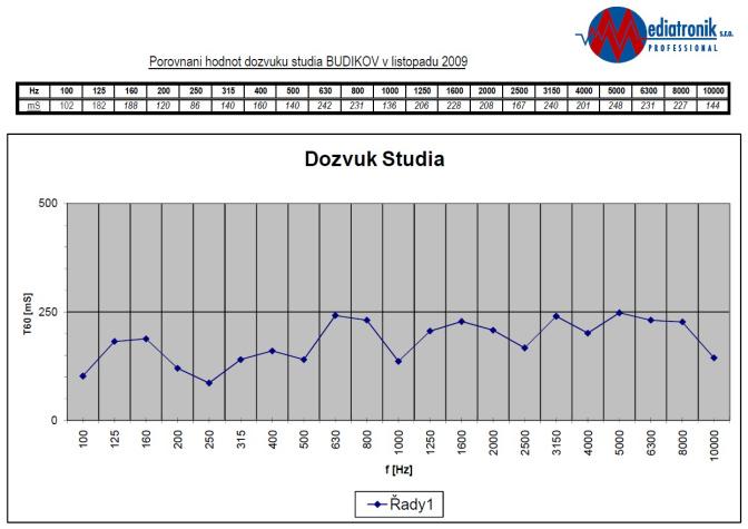 Studio_Budikov_November_2009_dozvuk_www